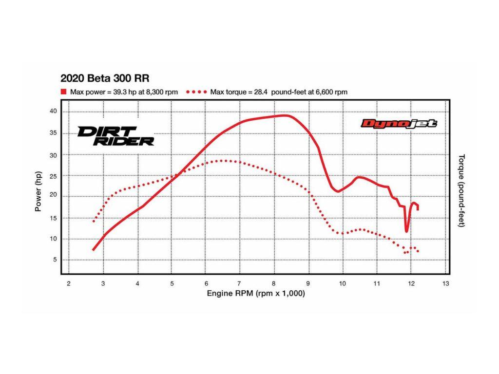 2020 Beta 300 RR Dyno Test
