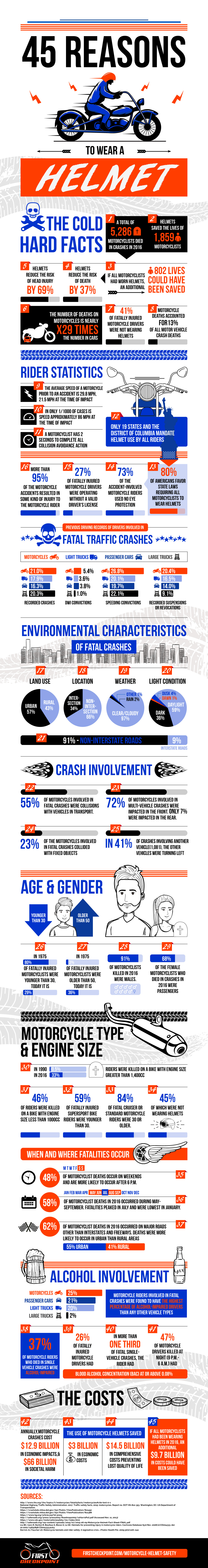 Helmet Safety Infographic