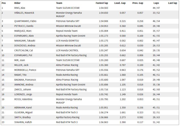 MotoGP qatar session 2 test results