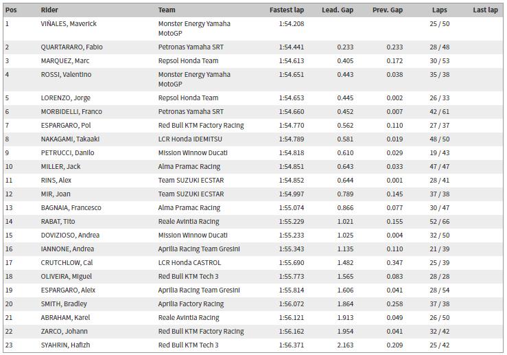 MotoGP qatar session 3 test results