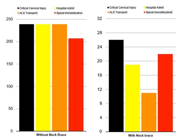 Motorcycle neck brace statistics